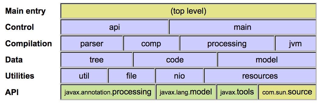 Compiler Package Overview