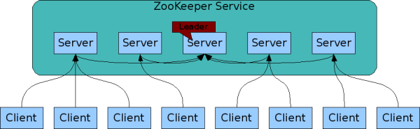 zookeeper-service