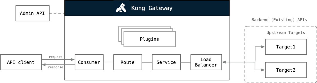 Kong Overview