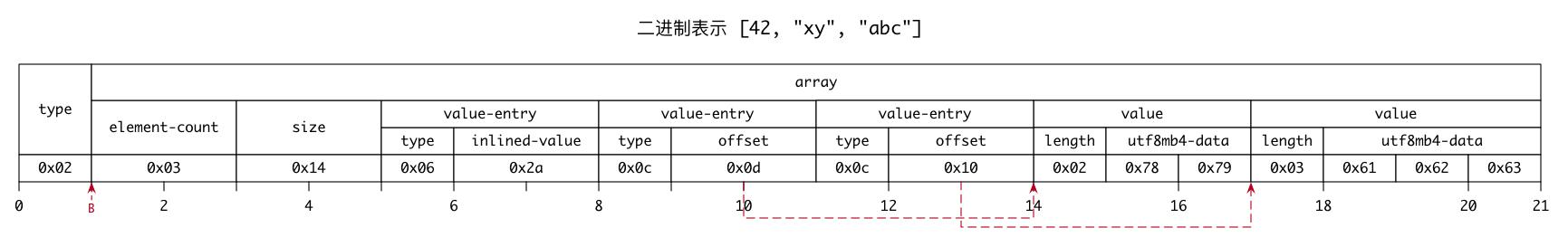 mysql-jsonb-array