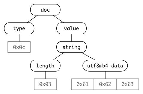 mysql-jsonb-syntax-tree-w350